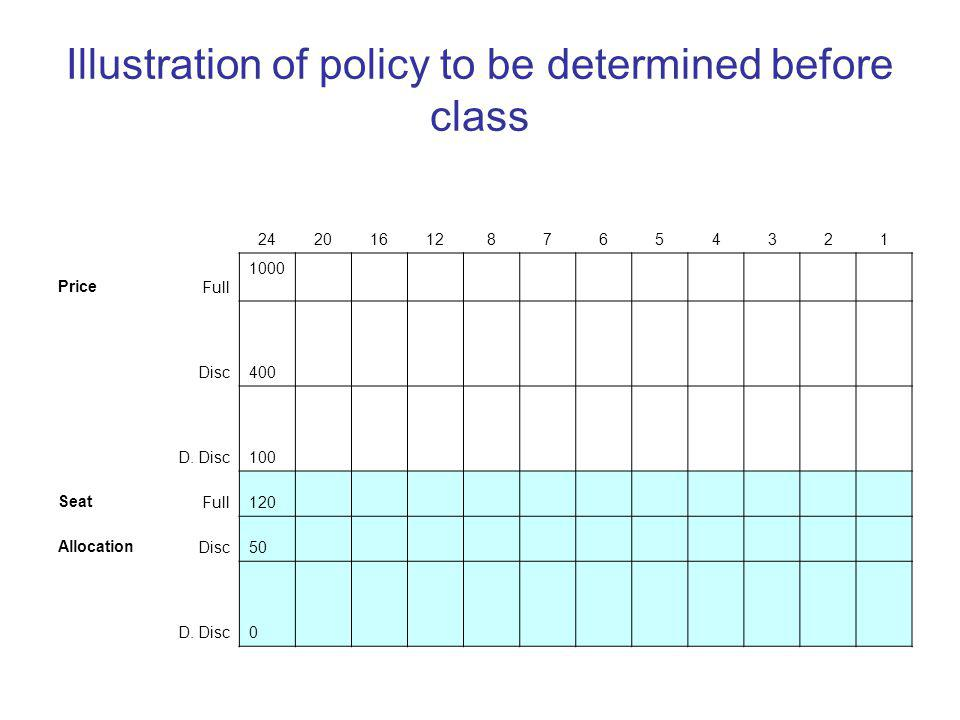 Illustration of policy to be determined before class 2420161287654321 PriceFull 1000 Disc400 D.