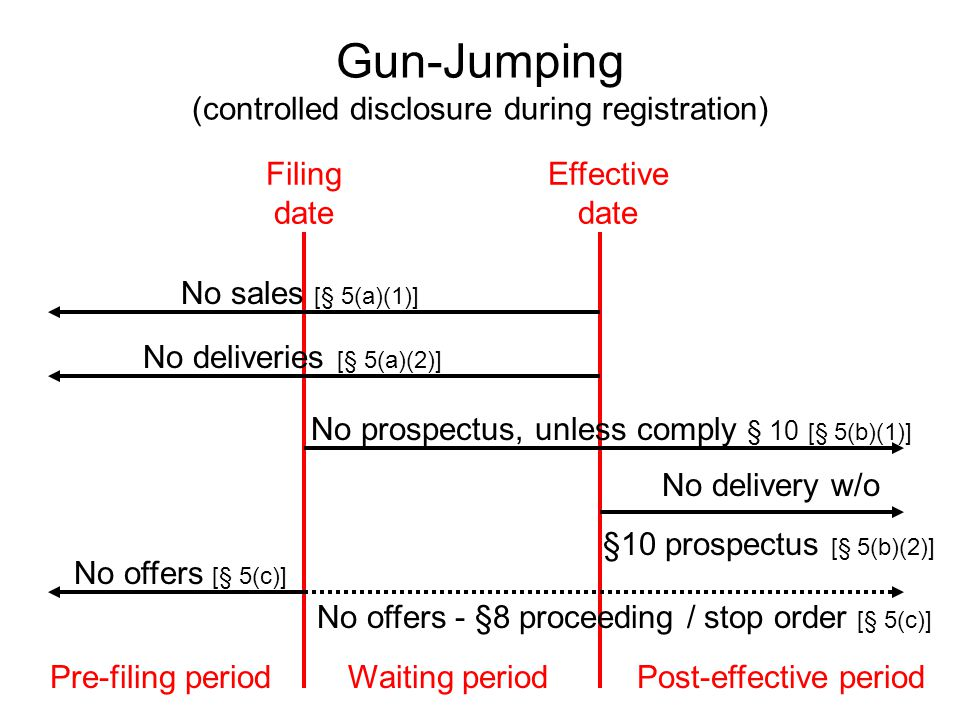 Gun-Jumping (controlled disclosure during registration) Filing date Effective date Pre-filing periodWaiting periodPost-effective period No sales [§ 5(a)(1)] No deliveries [§ 5(a)(2)] No prospectus, unless comply § 10 [§ 5(b)(1)] No delivery w/o §10 prospectus [§ 5(b)(2)] No offers - §8 proceeding / stop order [§ 5(c)] No offers [§ 5(c)]