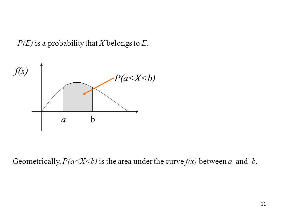 11 P(E) is a probability that X belongs to E. ab f(x) P(a<X<b) Geometrically, P(a<X<b) is the area under the curve f(x) between a and b.