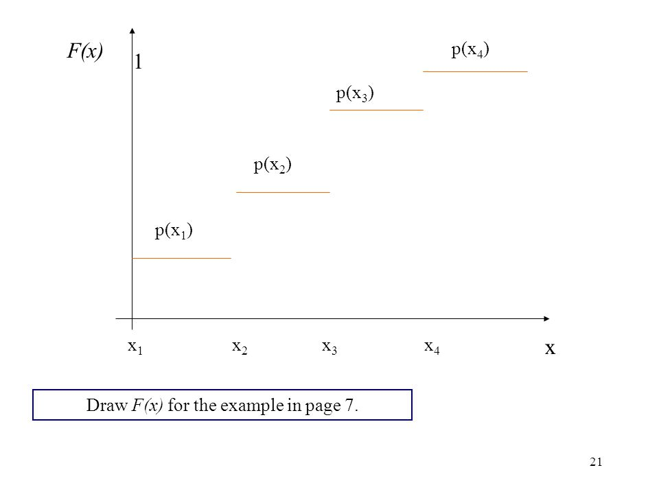 21 p(x 1 ) p(x 2 ) p(x 3 ) p(x 4 ) x1x1 x2x2 x3x3 x4x4 F(x) x 1 Draw F(x) for the example in page 7.