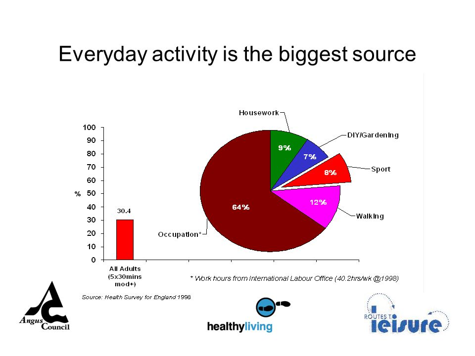 Everyday activity is the biggest source
