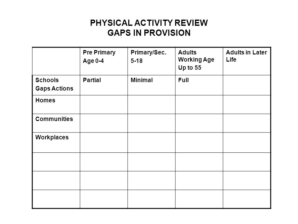 PHYSICAL ACTIVITY REVIEW GAPS IN PROVISION Pre Primary Age 0-4 Primary/Sec.
