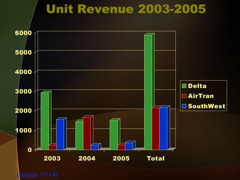 Unit Revenue 2003-2005 (Source 17-19)
