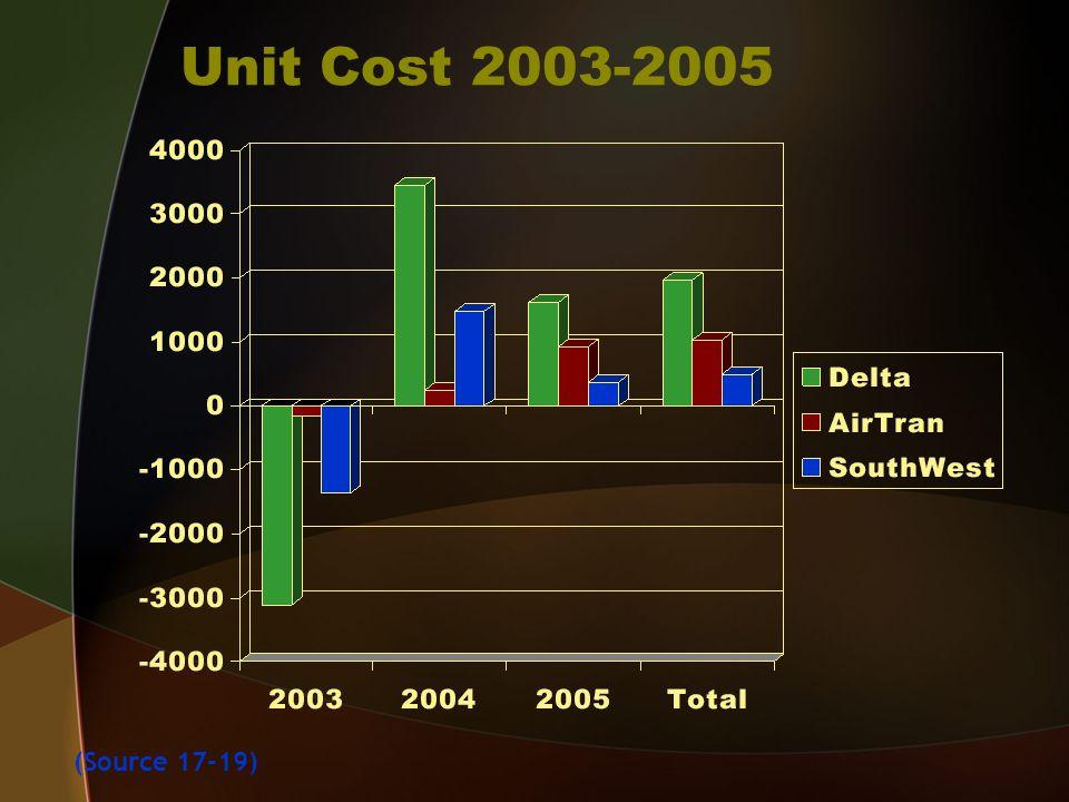 Unit Cost 2003-2005 (Source 17-19)