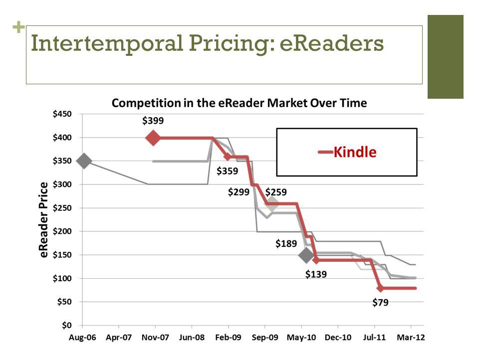 + Intertemporal Pricing: eReaders
