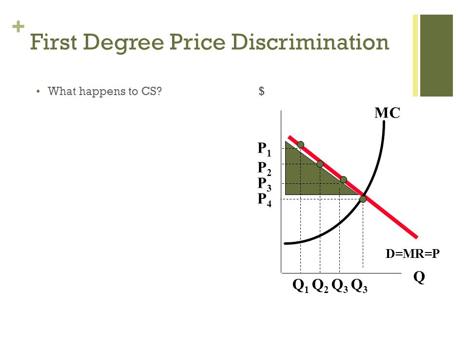+ First Degree Price Discrimination What happens to CS.