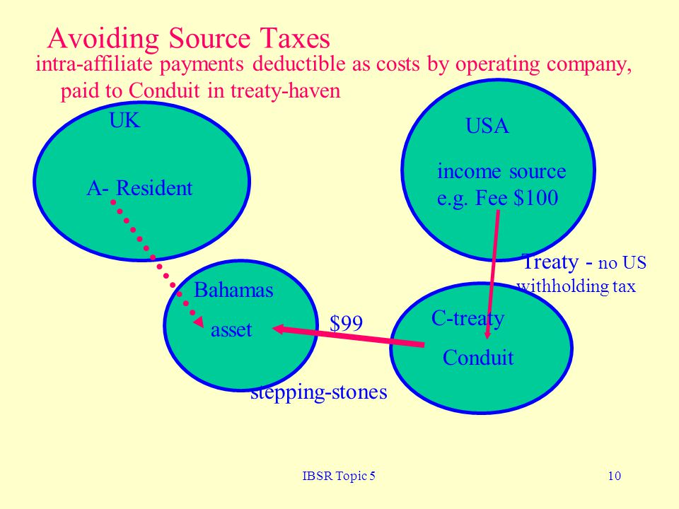 IBSR Topic 510 Avoiding Source Taxes UK A- Resident USA income source e.g.
