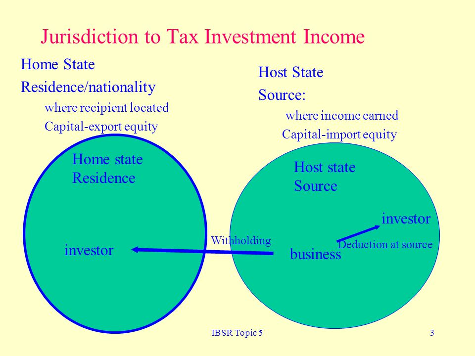 IBSR Topic 53 Jurisdiction to Tax Investment Income Home State Residence/nationality where recipient located Capital-export equity Host State Source: where income earned Capital-import equity investor business Home state Residence Host state Source investor Withholding Deduction at source