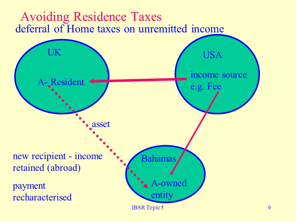 IBSR Topic 59 Avoiding Residence Taxes UK A- Resident USA income source e.g.