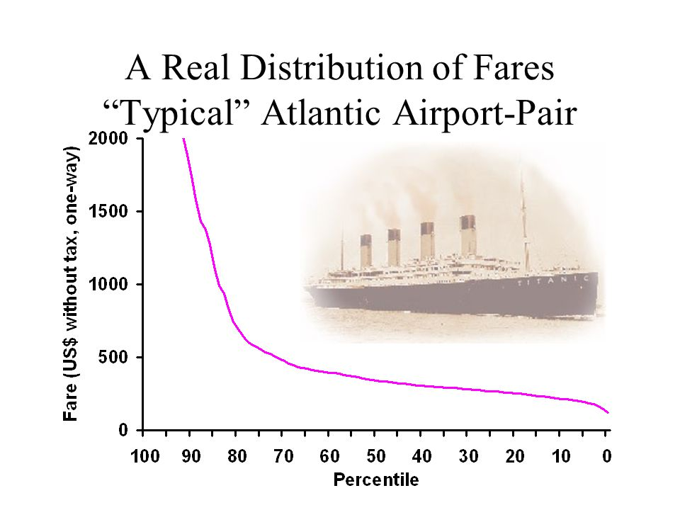 A Real Distribution of Fares Typical Atlantic Airport-Pair