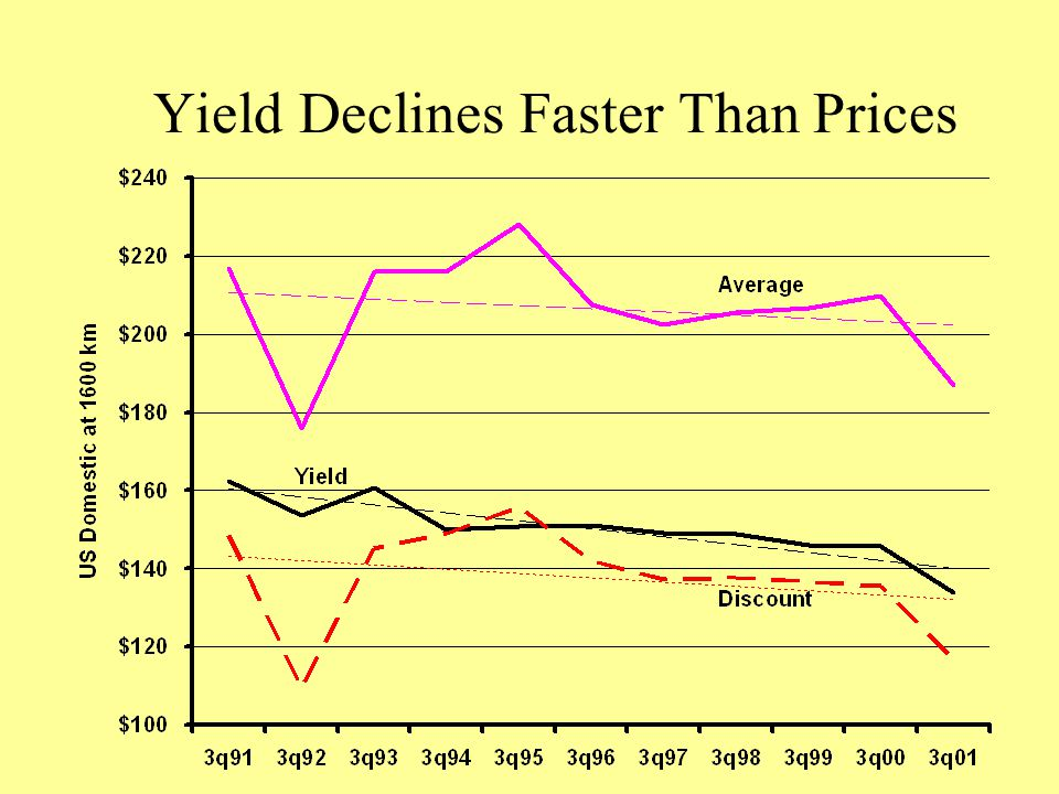 Yield Declines Faster Than Prices