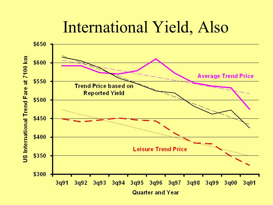 International Yield, Also