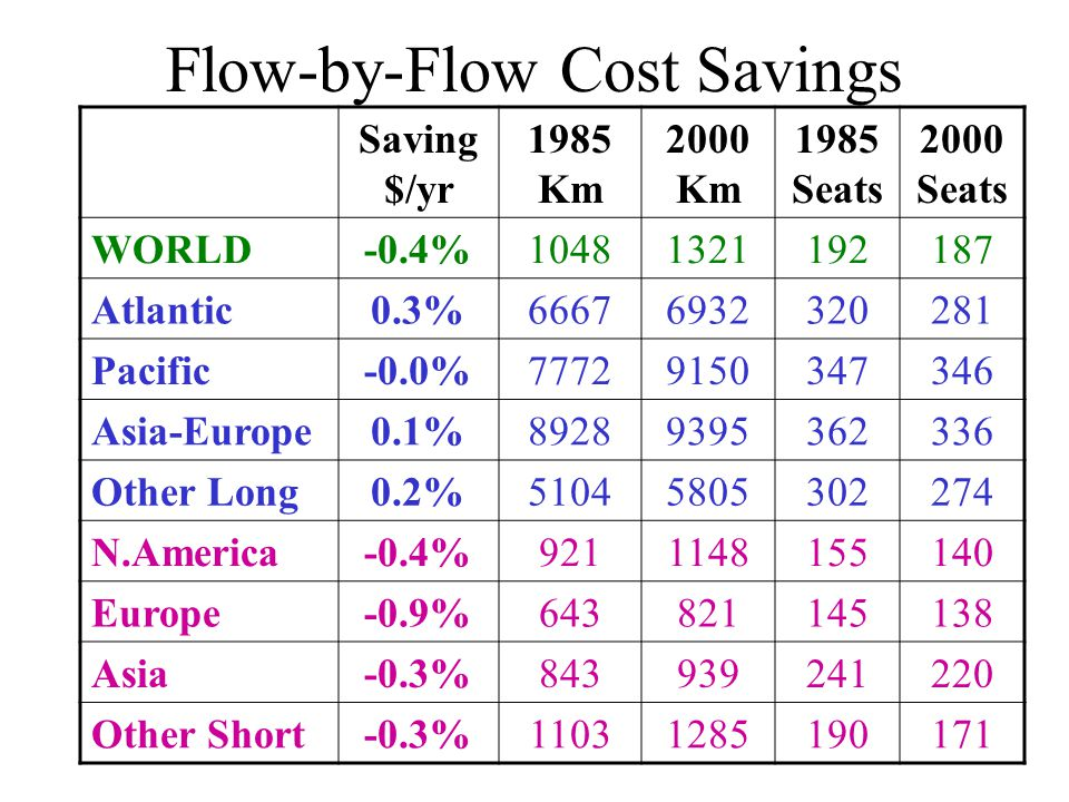 Flow-by-Flow Cost Savings Saving $/yr 1985 Km 2000 Km 1985 Seats 2000 Seats WORLD-0.4%10481321192187 Atlantic0.3%66676932320281 Pacific-0.0%77729150347346 Asia-Europe0.1%89289395362336 Other Long0.2%51045805302274 N.America-0.4%9211148155140 Europe-0.9%643821145138 Asia-0.3%843939241220 Other Short-0.3%11031285190171