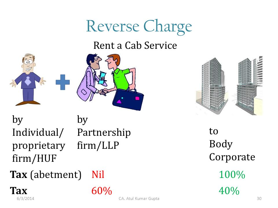Reverse Charge Rent a Cab Service to Body Corporate Tax (abetment) Nil 100% by Individual/ proprietary firm/HUF by Partnership firm/LLP Tax 60% 40% CA.