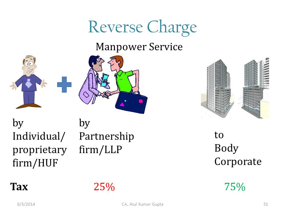 Reverse Charge Manpower Service to Body Corporate by Individual/ proprietary firm/HUF by Partnership firm/LLP Tax 25% 75% CA. Atul Kumar Gupta6/3/2014