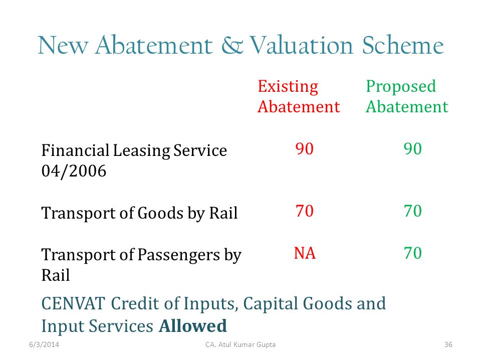 New Abatement & Valuation Scheme CA. Atul Kumar Gupta Existing Abatement 90 70 NA Proposed Abatement 90 70 Financial Leasing Service 04/2006 Transport