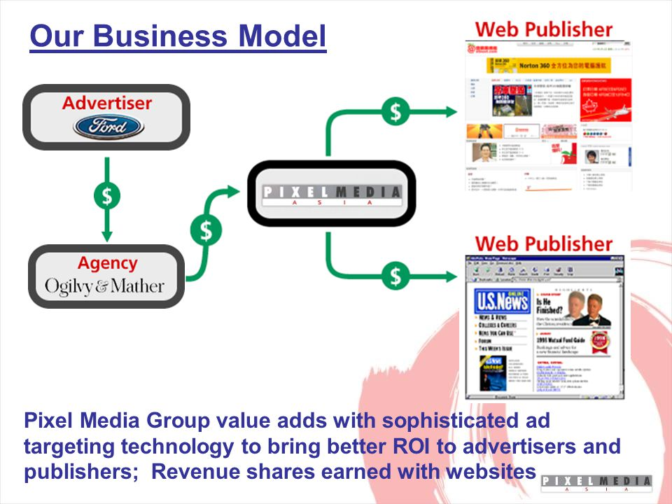 Pixel Media Group value adds with sophisticated ad targeting technology to bring better ROI to advertisers and publishers; Revenue shares earned with websites Our Business Model