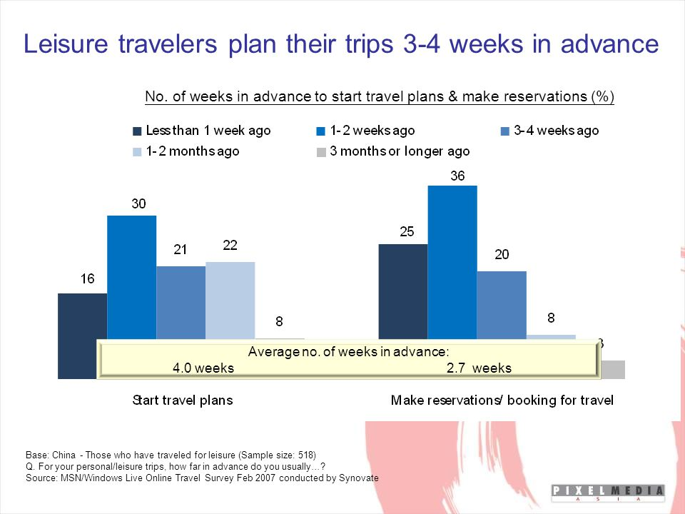 Leisure travelers plan their trips 3-4 weeks in advance Base: China - Those who have traveled for leisure (Sample size: 518) Q.