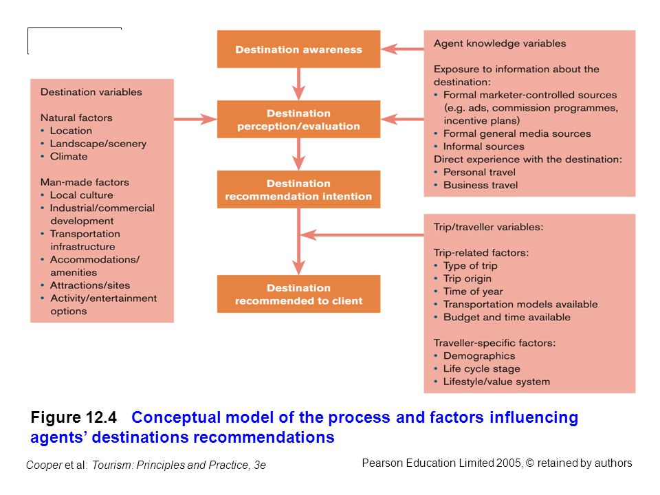 Slide 12.14 Cooper et al: Tourism: Principles and Practice, 3e Pearson Education Limited 2005, © retained by authors Figure 12.4 Conceptual model of the process and factors inuencing agents destinations recommendations