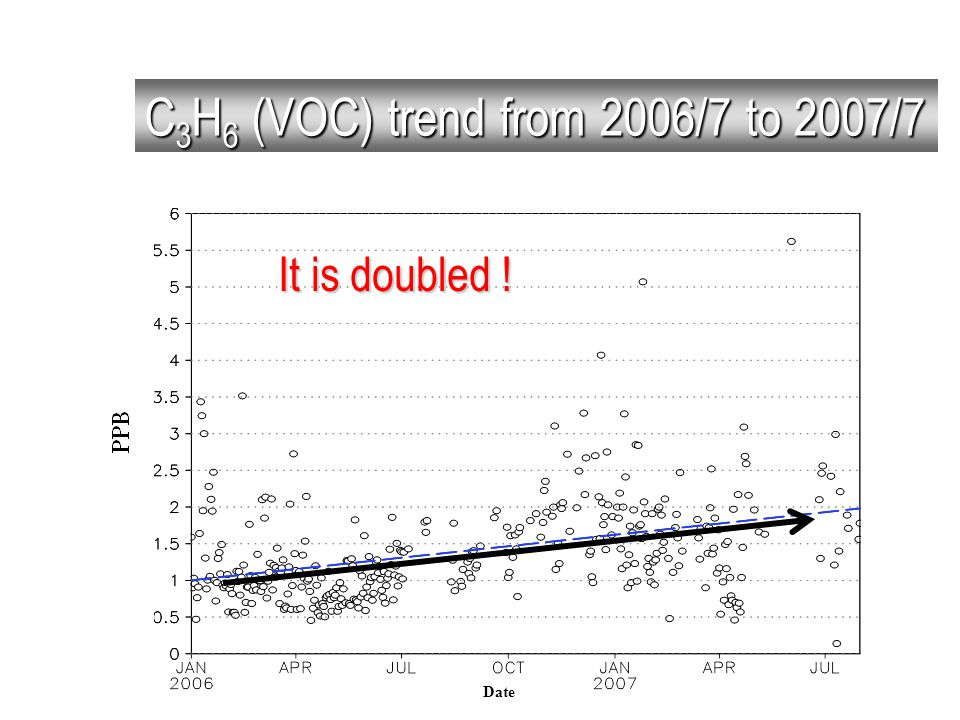 Date C 3 H 6 (VOC) trend from 2006/7 to 2007/7 It is doubled !