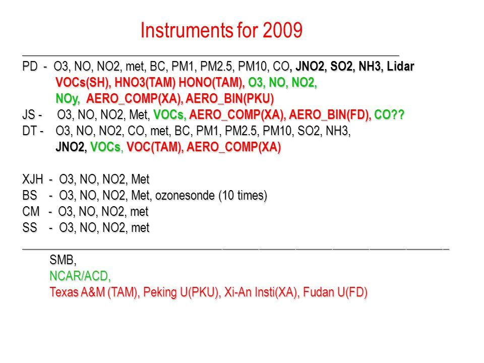 ____________________________________________________________________ PD - O3, NO, NO2, met, BC, PM1, PM2.5, PM10, CO, JNO2, SO2, NH3, Lidar VOCs(SH), HNO3(TAM) HONO(TAM), O3, NO, NO2, VOCs(SH), HNO3(TAM) HONO(TAM), O3, NO, NO2, NOy, AERO_COMP(XA), AERO_BIN(PKU) NOy, AERO_COMP(XA), AERO_BIN(PKU) JS - O3, NO, NO2, Met, VOCs, AERO_COMP(XA), AERO_BIN(FD), CO .