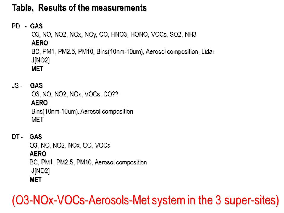 Table, Results of the measurements PD - GAS O3, NO, NO2, NOx, NOy, CO, HNO3, HONO, VOCs, SO2, NH3 O3, NO, NO2, NOx, NOy, CO, HNO3, HONO, VOCs, SO2, NH3 AERO AERO BC, PM1, PM2.5, PM10, Bins(10nm-10um), Aerosol composition, Lidar BC, PM1, PM2.5, PM10, Bins(10nm-10um), Aerosol composition, Lidar J[NO2] J[NO2] MET JS - GAS O3, NO, NO2, NOx, VOCs, CO .