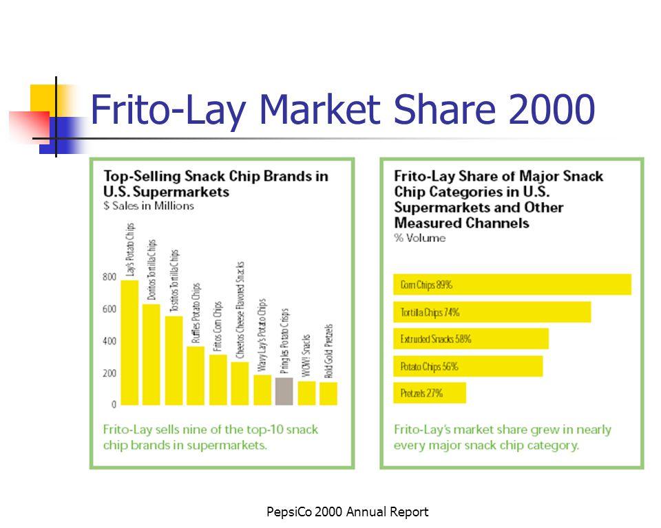 PepsiCo 2000 Annual Report Frito-Lay Market Share 2000