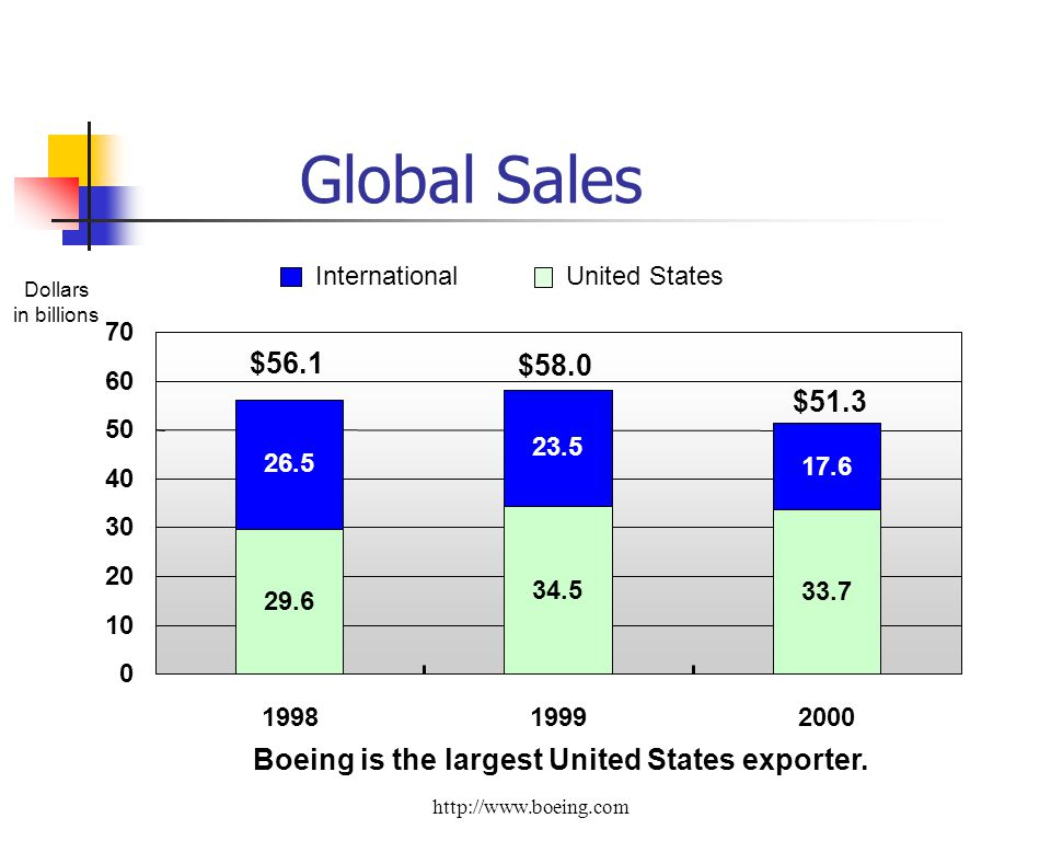 Global Sales Dollars in billions InternationalUnited States 29.6 34.5 33.7 26.5 23.5 17.6 0 10 20 30 40 50 60 70 199819992000 $58.0 $51.3 $56.1 Boeing is the largest United States exporter.
