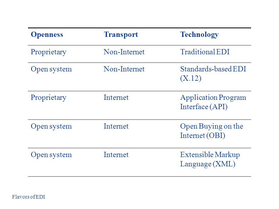 OpennessTransportTechnology ProprietaryNon-InternetTraditional EDI Open systemNon-InternetStandards-based EDI (X.12) ProprietaryInternetApplication Program Interface (API) Open systemInternetOpen Buying on the Internet (OBI) Open systemInternetExtensible Markup Language (XML) Flavors of EDI