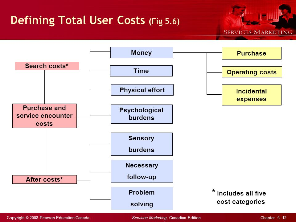 Copyright © 2008 Pearson Education Canada Services Marketing, Canadian Edition Chapter 5- 12 Defining Total User Costs (Fig 5.6) Physical effort Psychological burdens Sensory burdens Necessary follow-up Problem solving Incidental expenses Operating costs Purchase Time Money * Includes all five cost categories Search costs* Purchase and service encounter costs After costs*