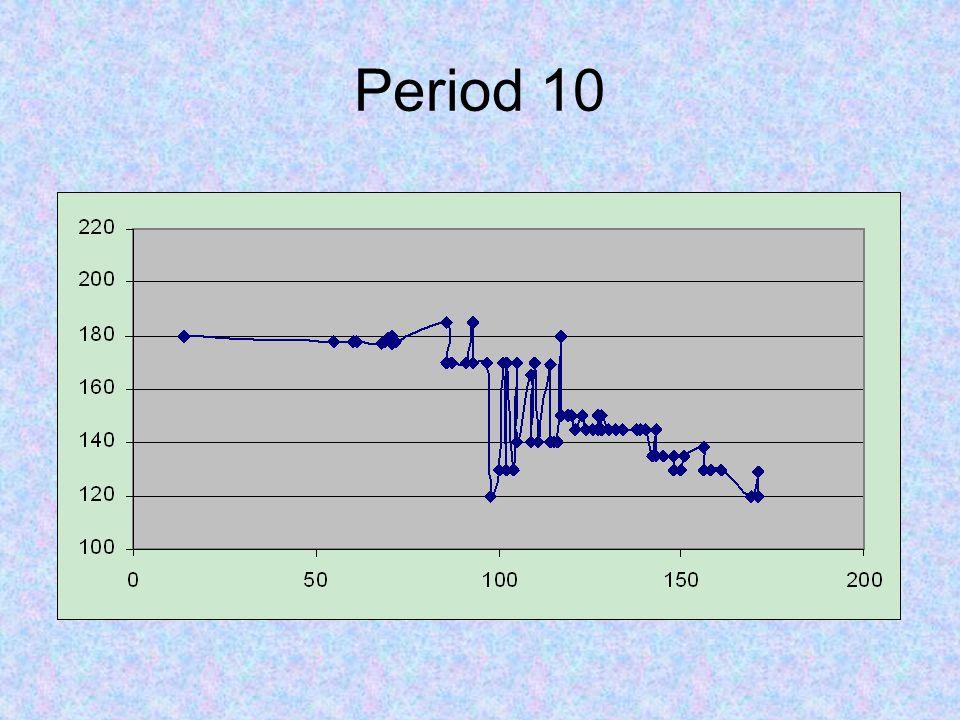 Period 10