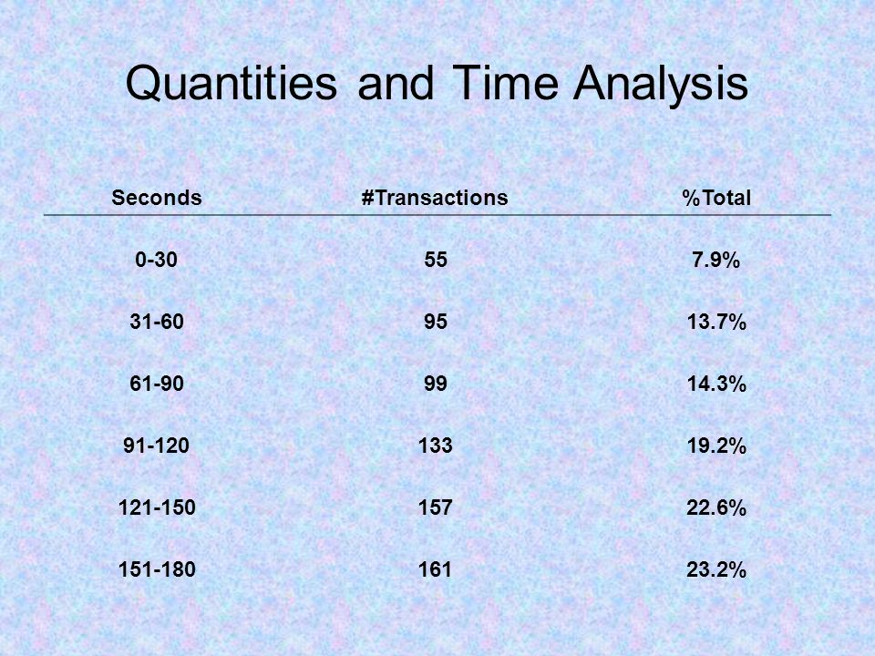 Quantities and Time Analysis Seconds#Transactions%Total 0-30557.9% 31-609513.7% 61-909914.3% 91-12013319.2% 121-15015722.6% 151-18016123.2%