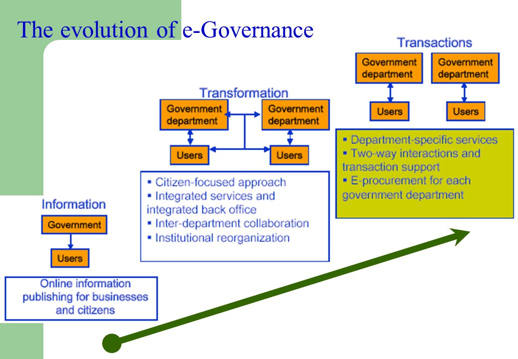 The evolution of e-Governance