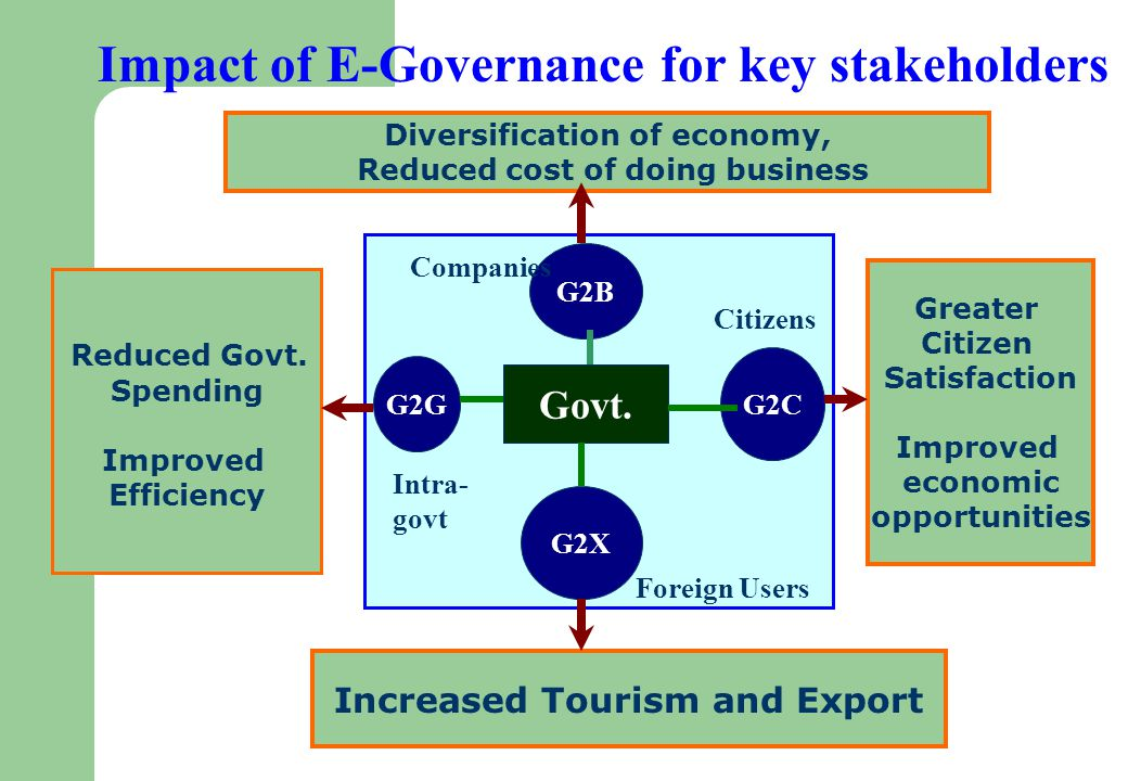 Impact of E-Governance for key stakeholders Diversification of economy, Reduced cost of doing business Reduced Govt.