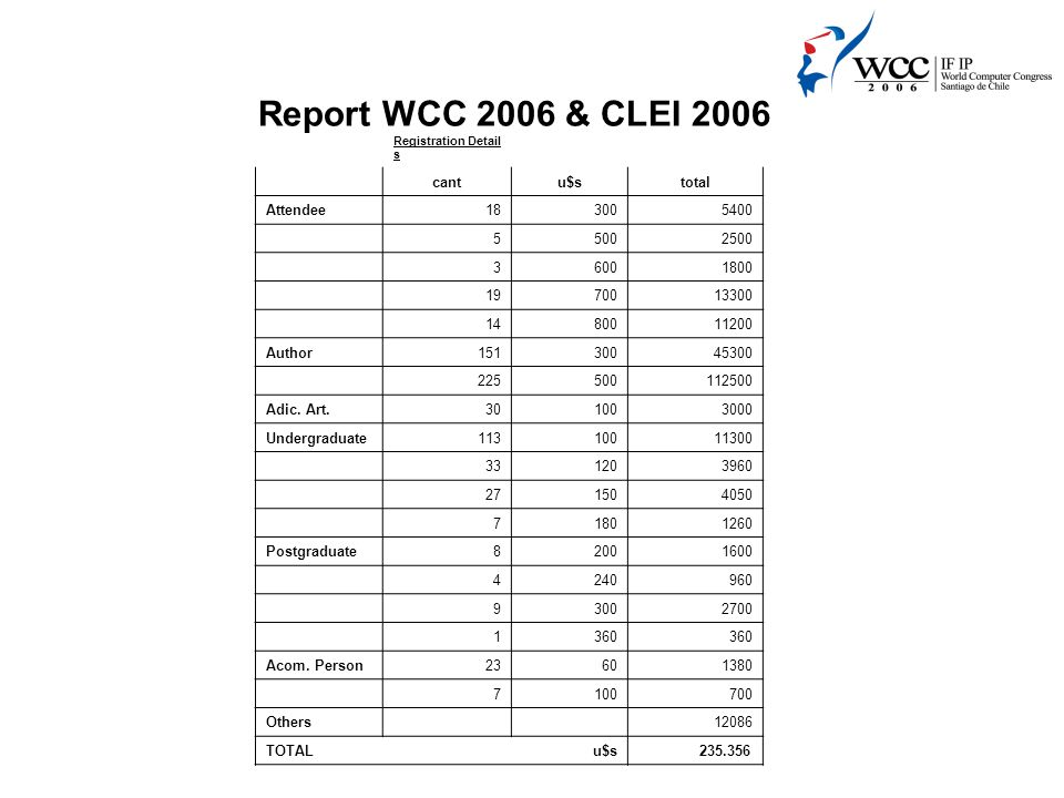 Report WCC 2006 & CLEI 2006 Registration Detail s cantu$stotal Attendee183005400 55002500 36001800 1970013300 1480011200 Author15130045300 225500112500 Adic.