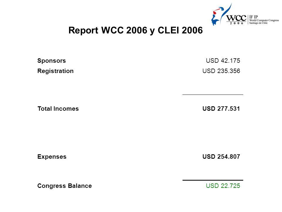 Report WCC 2006 y CLEI 2006 SponsorsUSD 42.175 RegistrationUSD 235.356 Total IncomesUSD 277.531 ExpensesUSD 254.807 Congress BalanceUSD 22.725