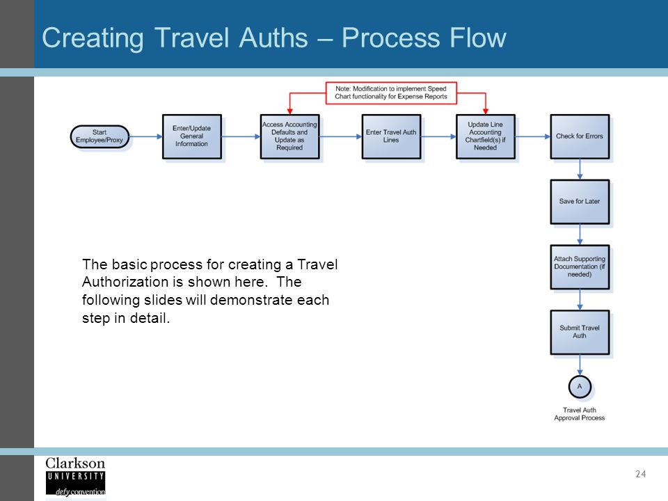 Creating Travel Auths – Process Flow 24 The basic process for creating a Travel Authorization is shown here. The following slides will demonstrate eac
