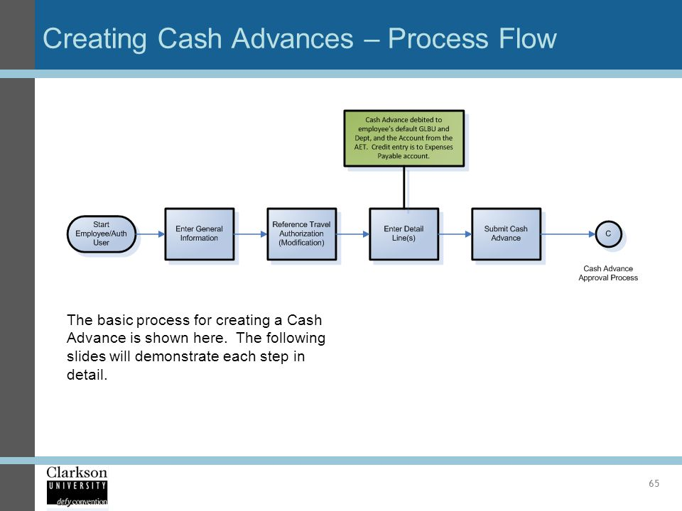 Creating Cash Advances – Process Flow 65 The basic process for creating a Cash Advance is shown here. The following slides will demonstrate each step