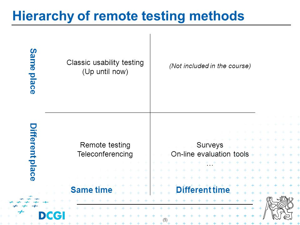 (5) Hierarchy of remote testing methods Same timeDifferent time Same place Different place Classic usability testing (Up until now) (Not included in the course) Remote testing Teleconferencing Surveys On-line evaluation tools …
