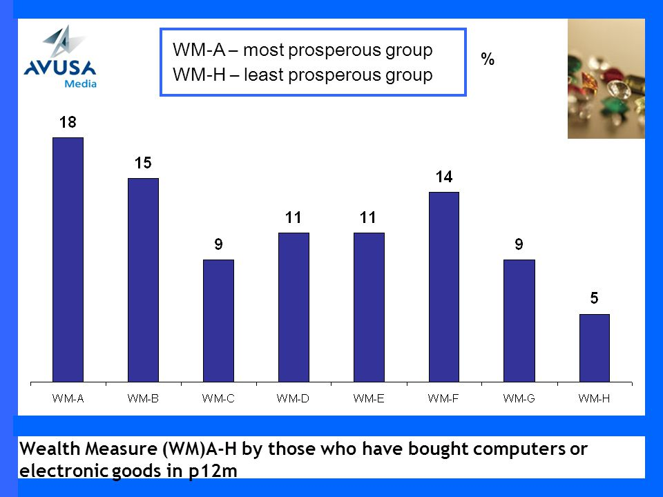 Wealth Measure (WM)A-H by those who have bought computers or electronic goods in p12m % WM-A – most prosperous group WM-H – least prosperous group