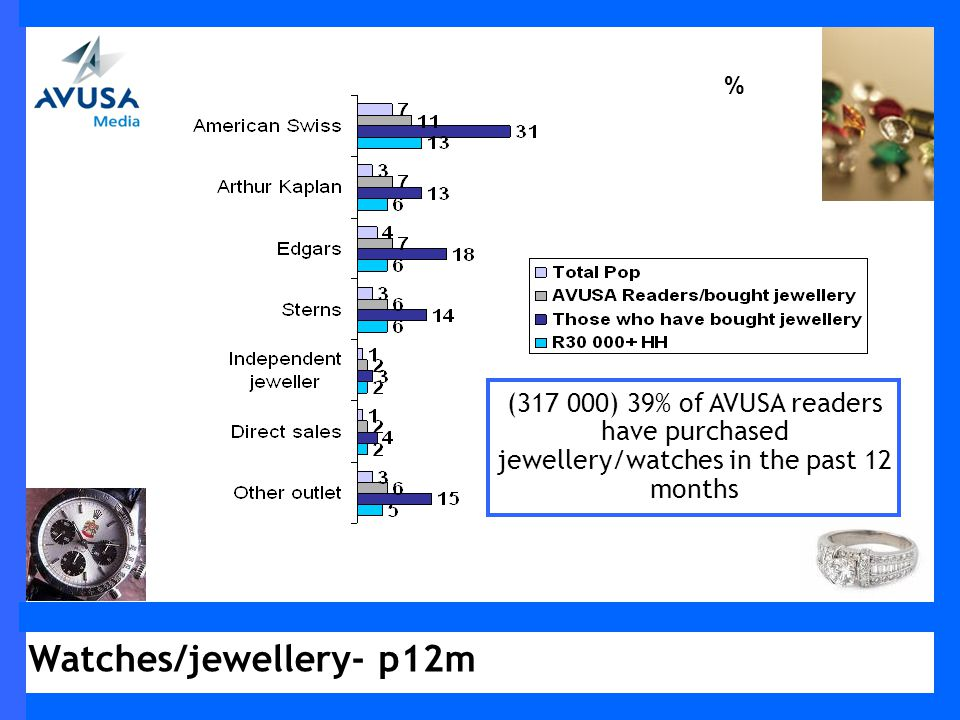Watches/jewellery- p12m % (317 000) 39% of AVUSA readers have purchased jewellery/watches in the past 12 months