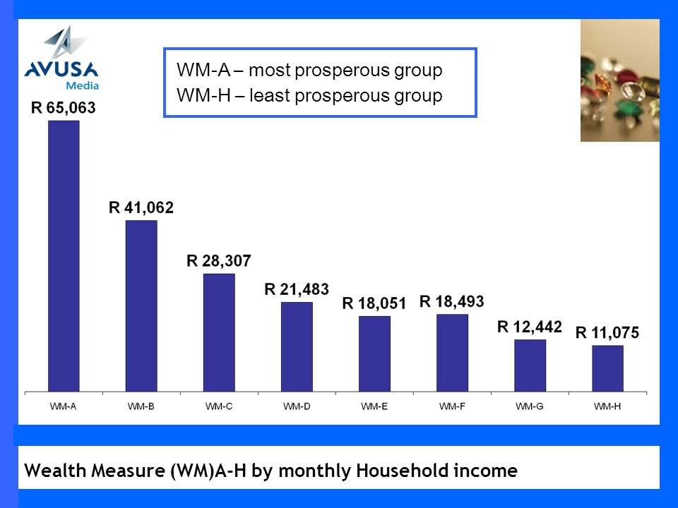 Wealth Measure (WM)A-H by monthly Household income WM-A – most prosperous group WM-H – least prosperous group