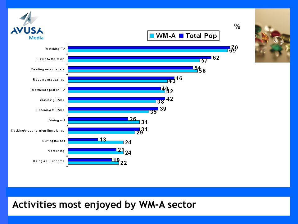 Activities most enjoyed by WM-A sector %