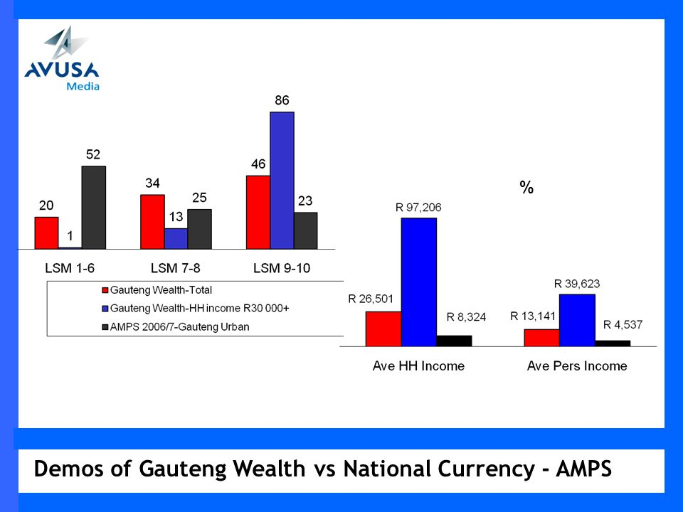 Demos of Gauteng Wealth vs National Currency - AMPS %