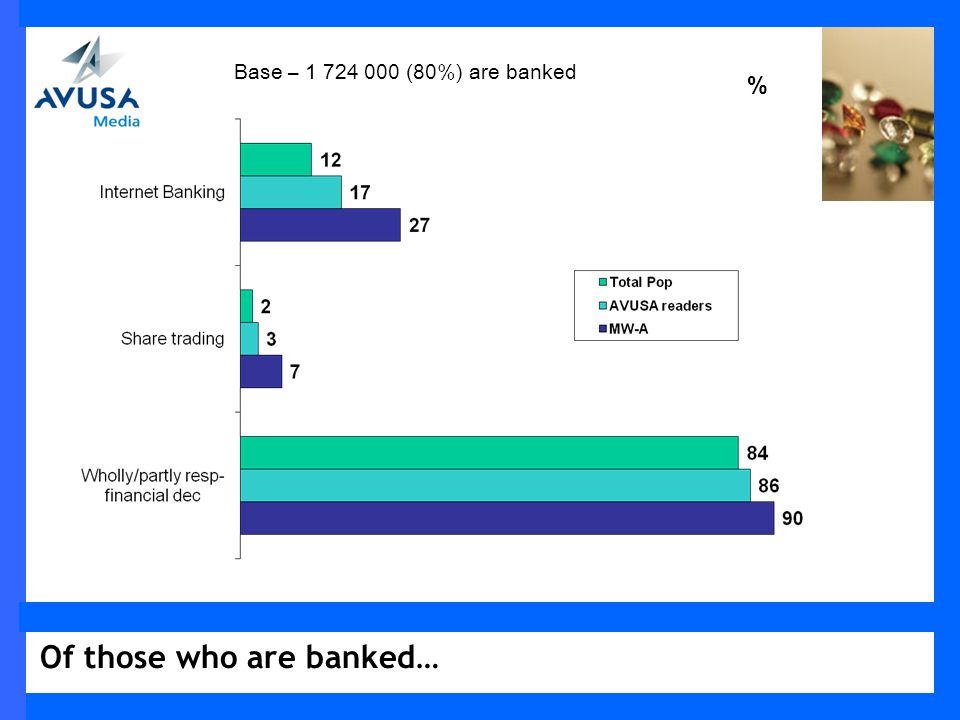 Of those who are banked… % Base – 1 724 000 (80%) are banked