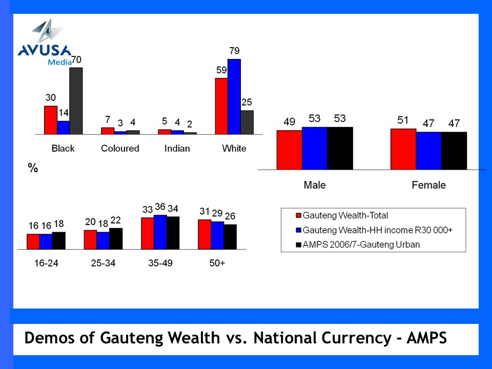 Wealth Measure (WM)A-H by those who personally own a vehicle % WM-A – most prosperous group WM-H – least prosperous group