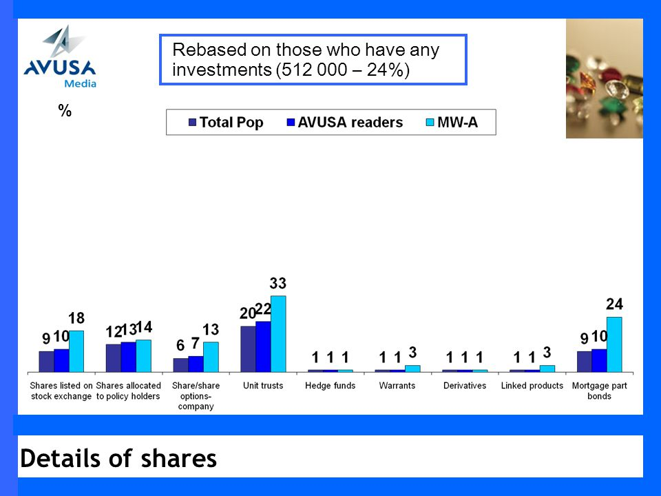 Details of shares % Rebased on those who have any investments (512 000 – 24%)