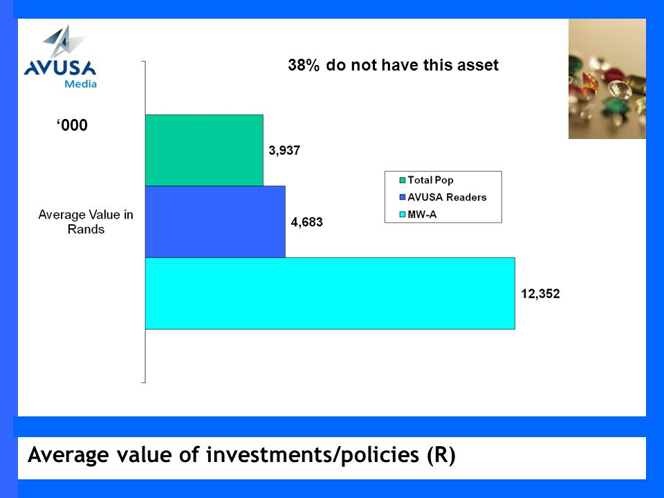 Average value of investments/policies (R) 000 38% do not have this asset