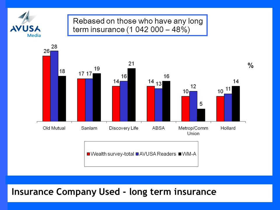 Insurance Company Used - long term insurance % Rebased on those who have any long term insurance (1 042 000 – 48%)