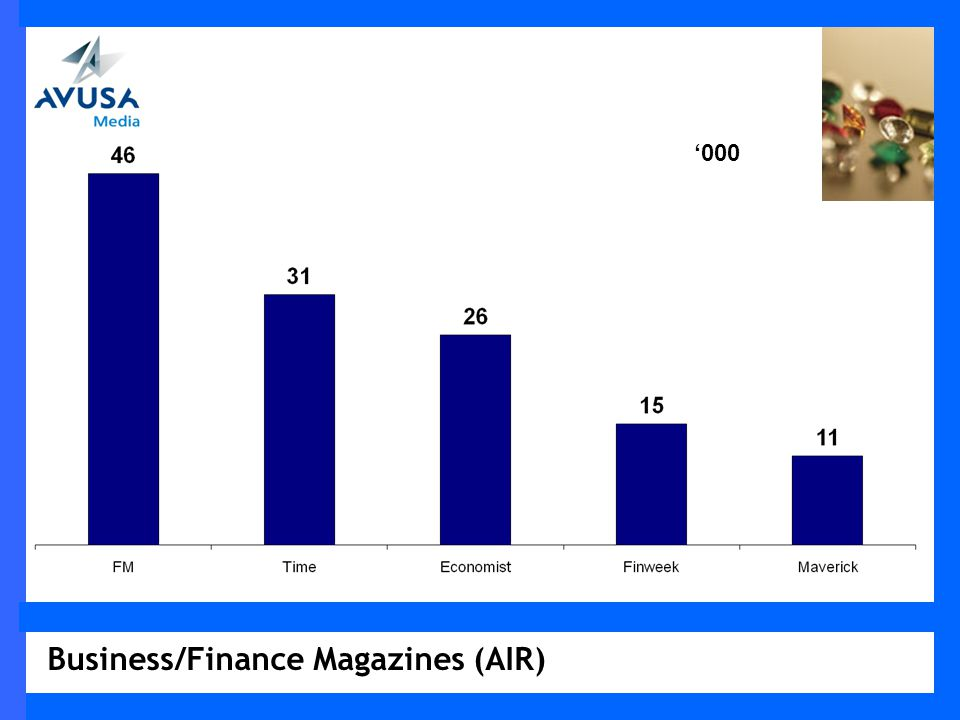 General Interest Magazines ( Average Issue Readership) 000